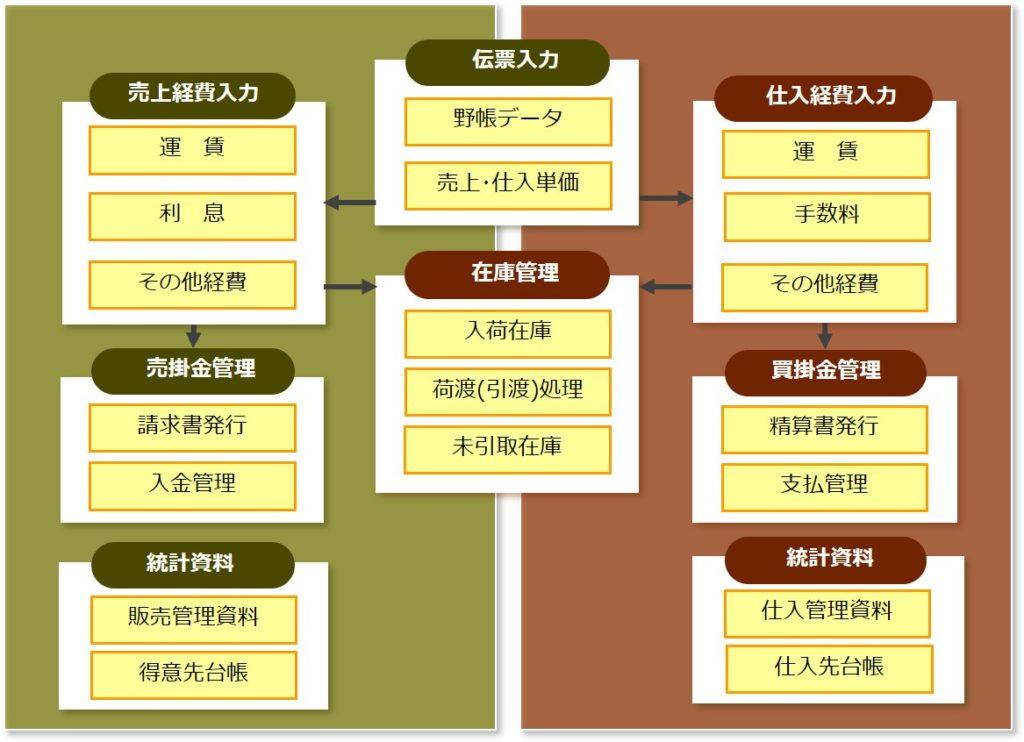 樹乃庫システム構成図